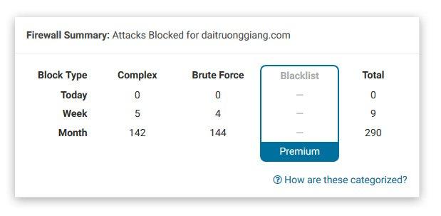 Cách Hack Website Wordpress Như Thế Nào ? 1