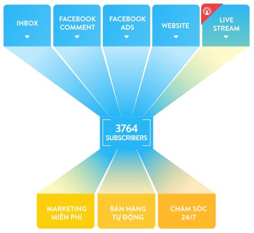 Marketing Facebook Với Harafunnel Và Livechat Trên Website Của Bạn 1
